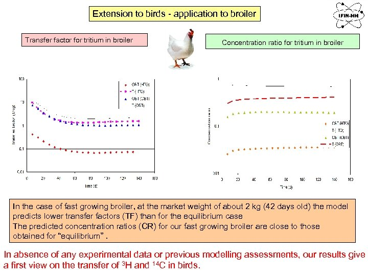 Extension to birds - application to broiler Transfer factor for tritium in broiler Concentration