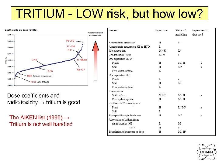 TRITIUM - LOW risk, but how low? Dose coefficients and radio toxicity → tritium