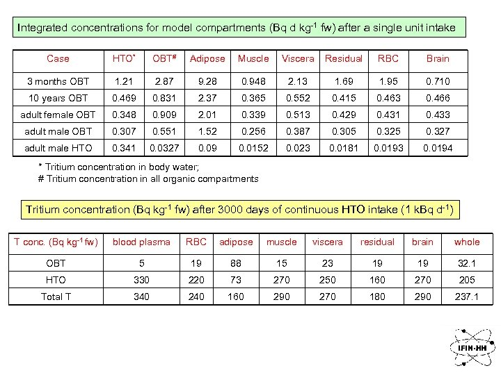 Integrated concentrations for model compartments (Bq d kg-1 fw) after a single unit intake