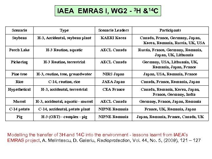 IAEA EMRAS I, WG 2 - 3 H &14 C Scenario Type Scenario Leaders