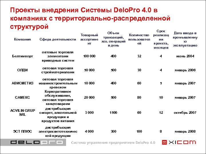 Проекты внедрения Системы Delo. Pro 4. 0 в компаниях с территориально-распределенной структурой Срок Объем
