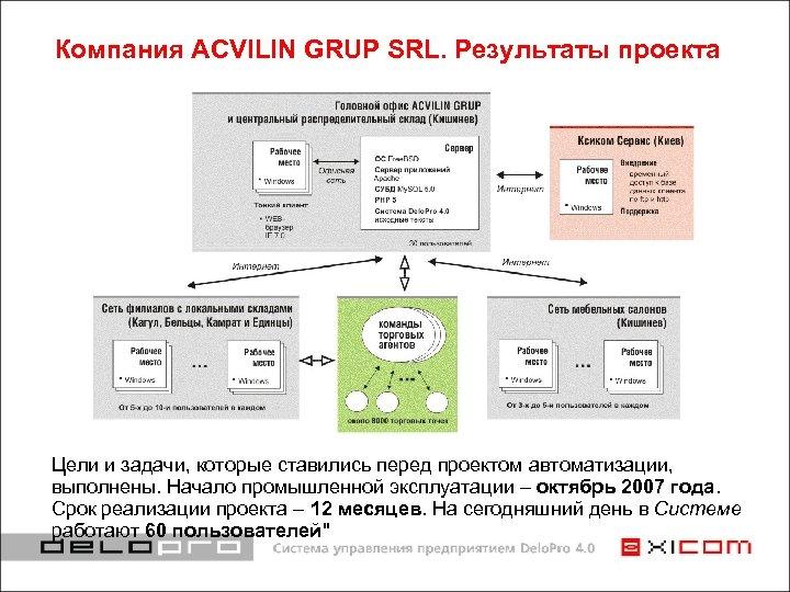 Компания ACVILIN GRUP SRL. Результаты проекта Цели и задачи, которые ставились перед проектом автоматизации,