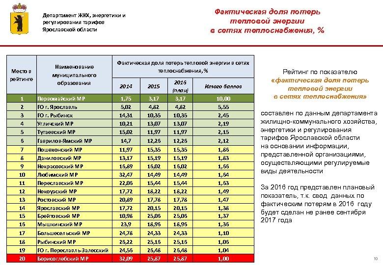 Фактическая доля потерь тепловой энергии в сетях теплоснабжения, % Департамент ЖКХ, энергетики и регулирования