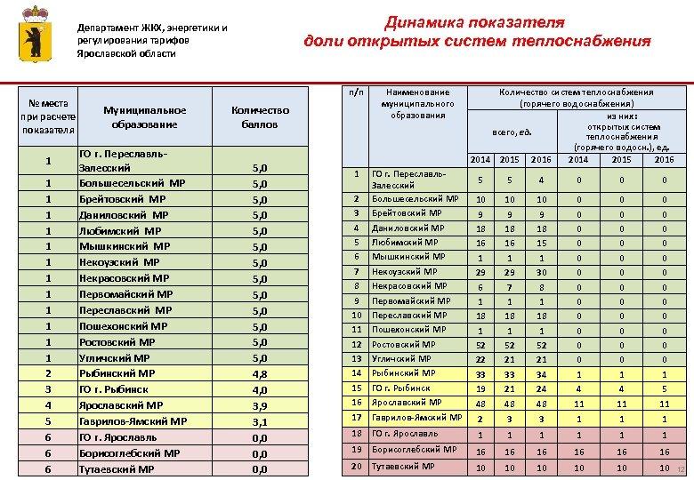 Динамика показателя доли открытых систем теплоснабжения Департамент ЖКХ, энергетики и регулирования тарифов Ярославской области