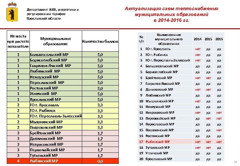 Актуализация схем теплоснабжения муниципальных образований в 2014 -2016 гг. Департамент ЖКХ, энергетики и регулирования