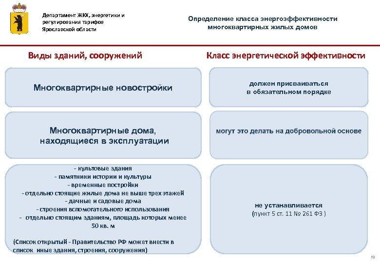 Департамент ЖКХ, энергетики и регулирования тарифов Ярославской области Виды зданий, сооружений Определение класса энергоэффективности