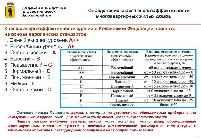 Департамент ЖКХ, энергетики и регулирования тарифов Ярославской области Определение класса энергоэффективности многоквартирных жилых домов