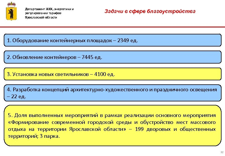 Департамент ЖКХ, энергетики и регулирования тарифов Ярославской области Задачи в сфере благоустройства 1. Оборудование