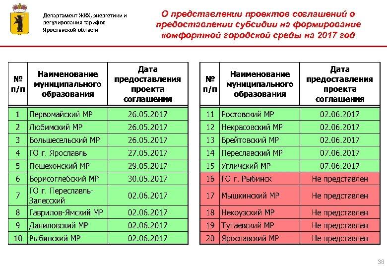 Департамент ЖКХ, энергетики и регулирования тарифов Ярославской области О представлении проектов соглашений о предоставлении