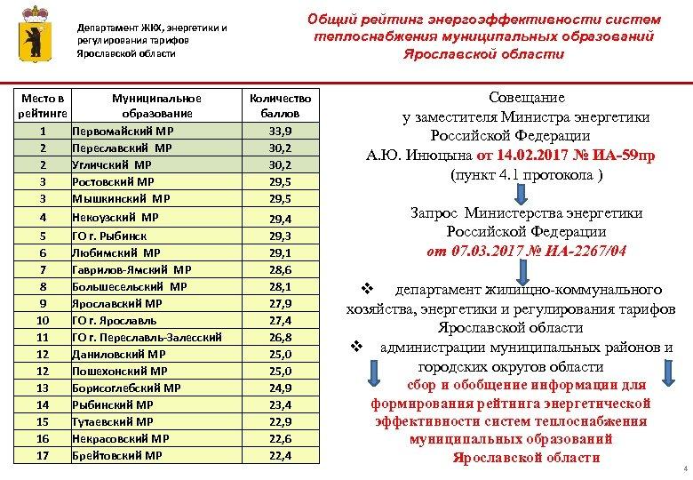 Общий рейтинг энергоэффективности систем теплоснабжения муниципальных образований Ярославской области Департамент ЖКХ, энергетики и регулирования