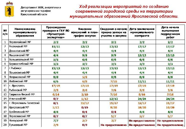 Департамент ЖКХ, энергетики и регулирования тарифов Ярославской области Ход реализации мероприятий по созданию современной