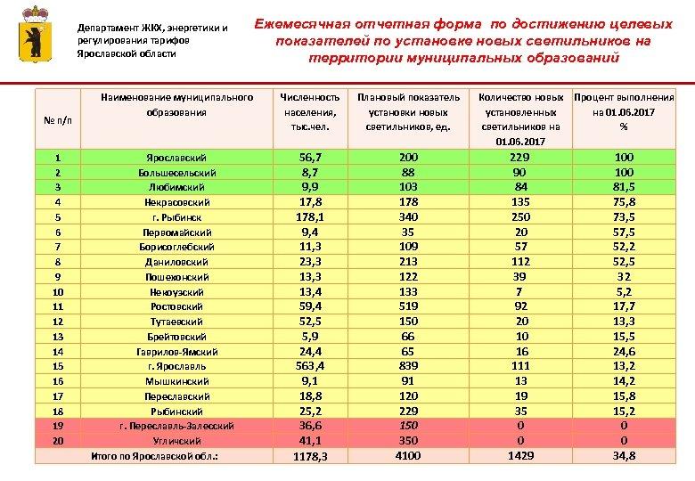 Департамент ЖКХ, энергетики и регулирования тарифов Ярославской области № п/п 1 2 3 4