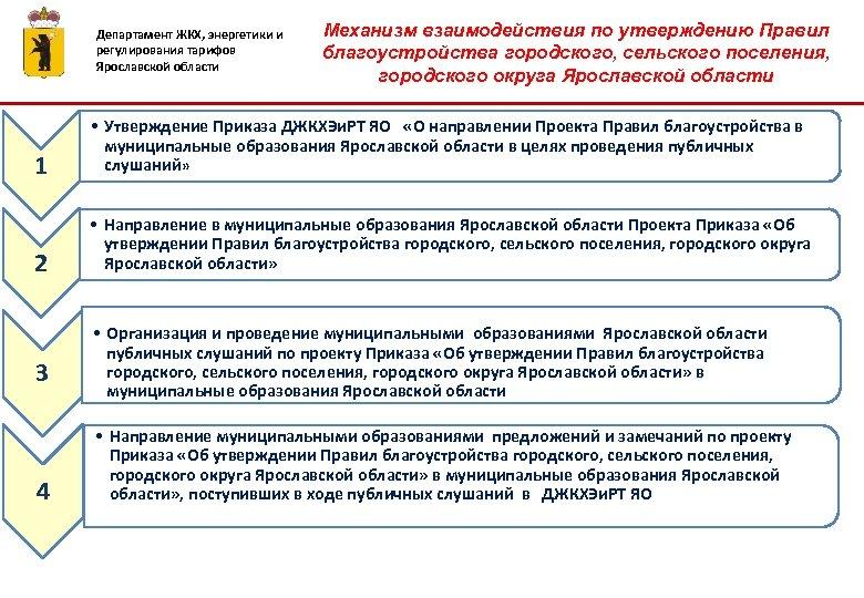 Департамент ЖКХ, энергетики и регулирования тарифов Ярославской области Механизм взаимодействия по утверждению Правил благоустройства