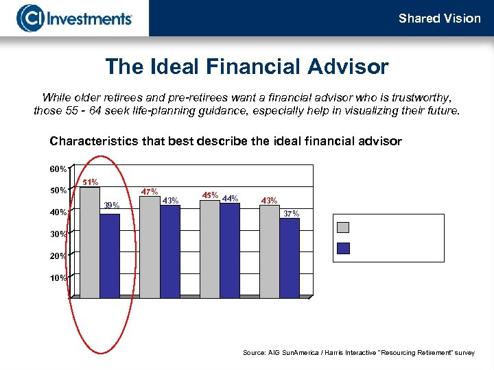 Shared Vision The Ideal Financial Advisor While older retirees and pre-retirees want a financial
