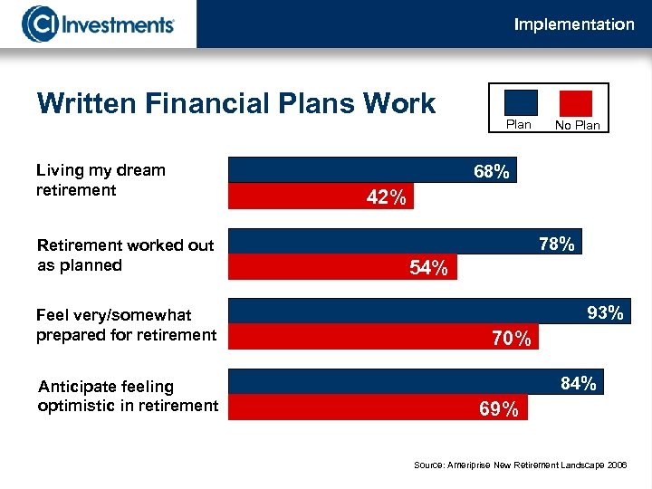 Implementation Written Financial Plans Work Living my dream retirement Retirement worked out as planned
