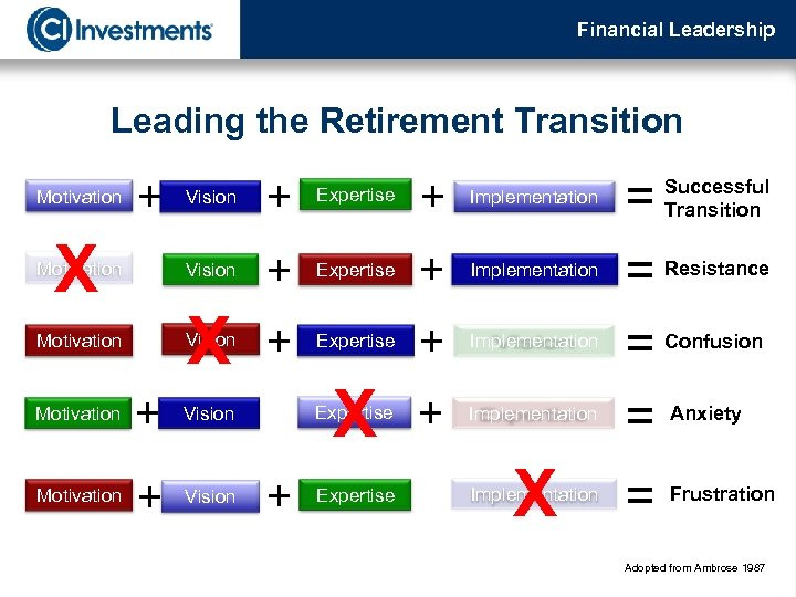Financial Leadership Leading the Retirement Transition + Expertise + Implementation X Vision + Expertise