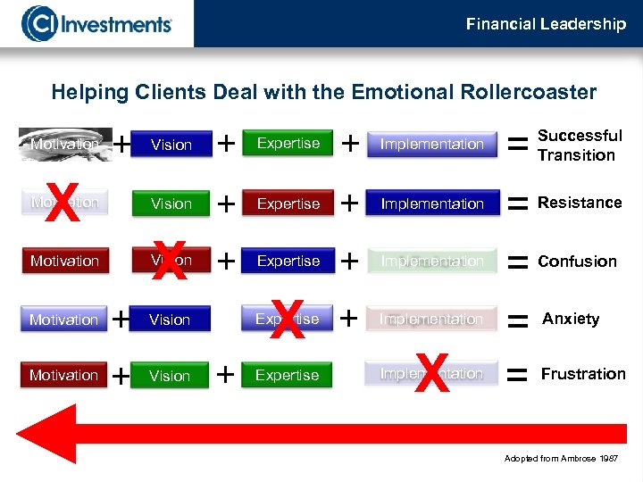 Financial Leadership Helping Clients Deal with the Emotional Rollercoaster Motivation + + Implementation Vision