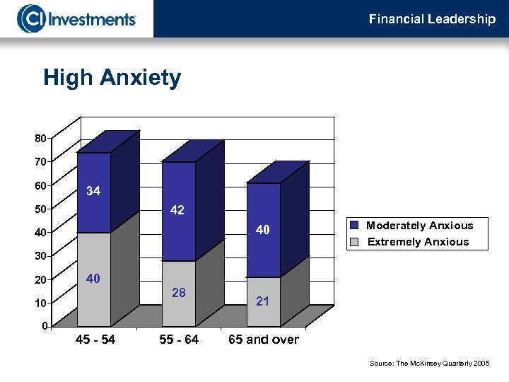 Financial Leadership High Anxiety 80 70 60 34 50 42 40 40 Moderately Anxious
