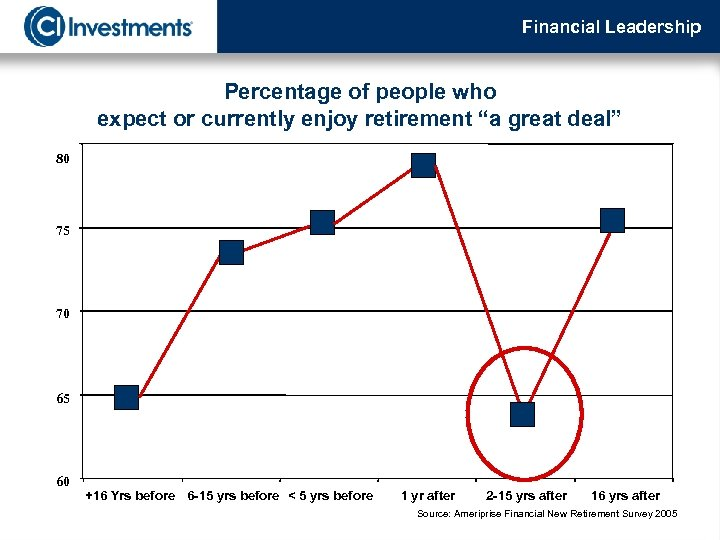"""Financial Leadership Percentage of people who expect or currently enjoy retirement """"a great deal"""""""
