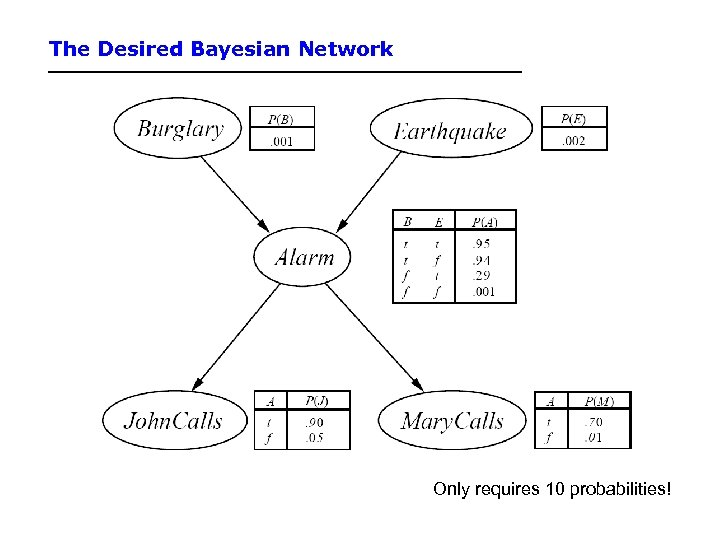 The Desired Bayesian Network Only requires 10 probabilities!