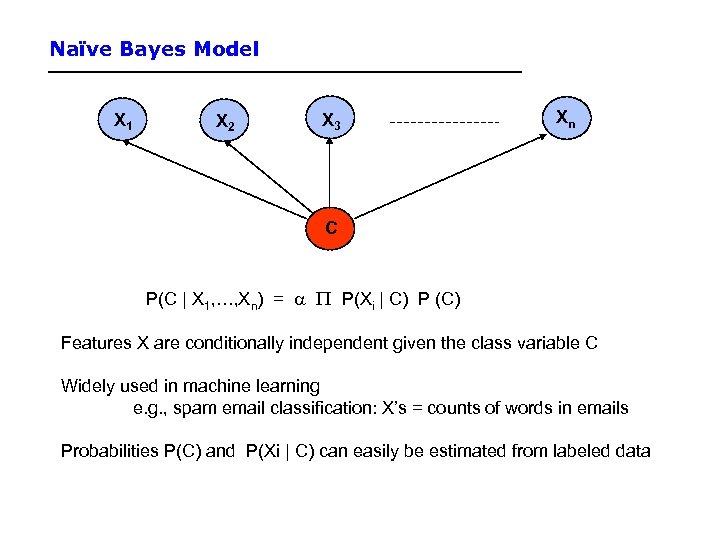 Naïve Bayes Model X 1 X 2 X 3 Xn C P(C | X