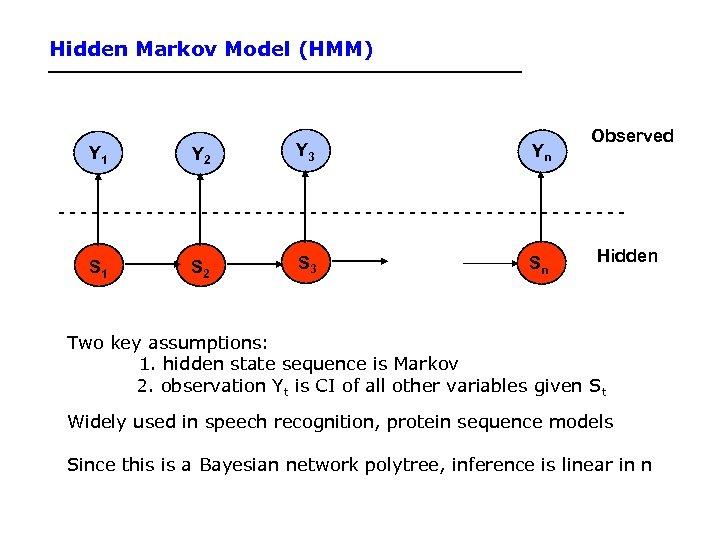 Hidden Markov Model (HMM) Y 1 Y 2 Y 3 Yn Observed --------------------------S 1