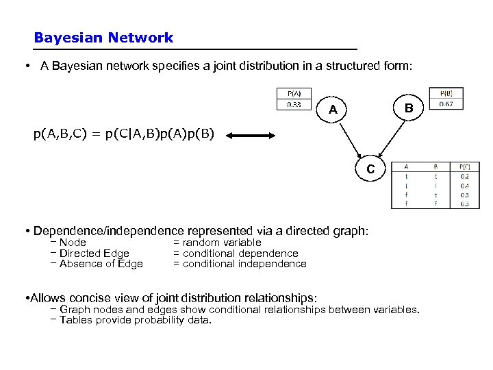 Bayesian Network • A Bayesian network specifies a joint distribution in a structured form:
