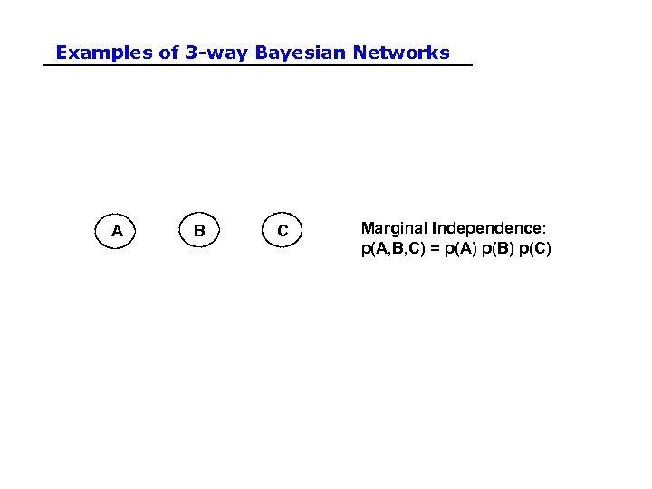 Examples of 3 -way Bayesian Networks A B C Marginal Independence: p(A, B, C)