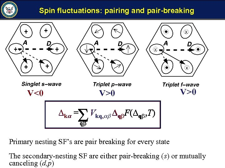 Spin fluctuations: pairing and pair-breaking V<0 V>0 k = V>0 Vkq, q F( q