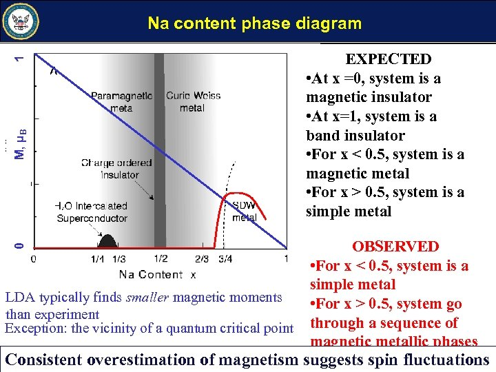 0 M, µB 1 Na content phase diagram LDA typically finds smaller magnetic moments