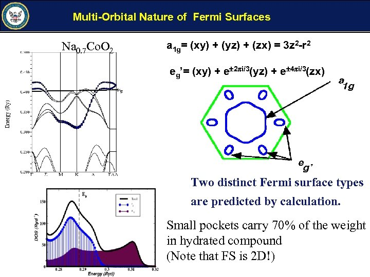 Multi-Orbital Nature of Fermi Surfaces Na 0. 7 Co. O 2 a 1 g=