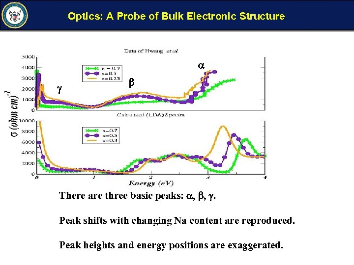 Optics: A Probe of Bulk Electronic Structure a g b There are three basic