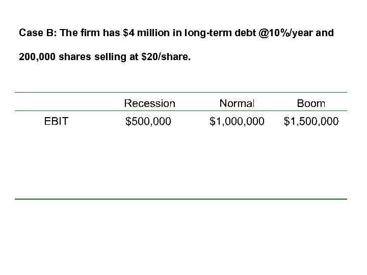 Case B: The firm has $4 million in long-term debt @10%/year and 200, 000