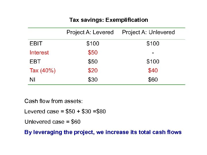 Tax savings: Exemplification Cash flow from assets: Levered case = $50 + $30 =$80