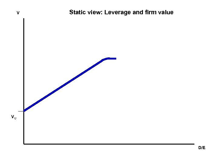 V Static view: Leverage and firm value VU D/E