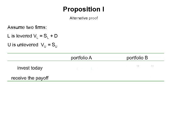 Proposition I Alternative proof Assume two firms: L is levered VL = SL +