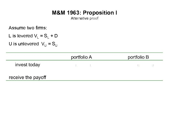 M&M 1963: Proposition I Alternative proof Assume two firms: L is levered VL =