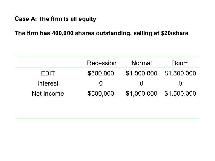 Case A: The firm is all equity The firm has 400, 000 shares outstanding,