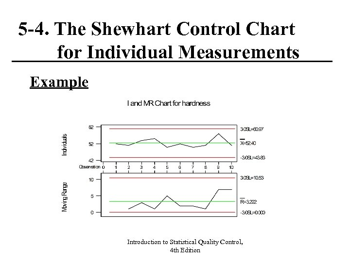 5 -4. The Shewhart Control Chart for Individual Measurements Example Introduction to Statistical Quality