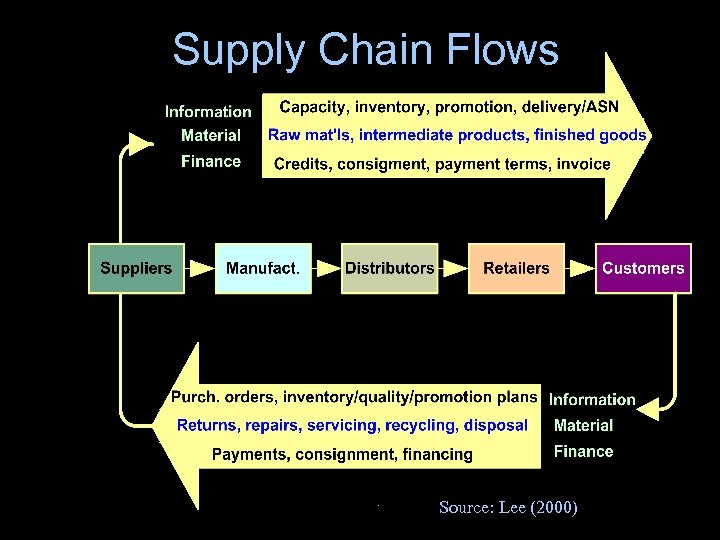 Supply Chain Flows Source: Lee (2000)