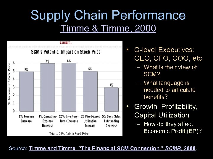 Supply Chain Performance Timme & Timme, 2000 • C-level Executives: CEO, CFO, COO, etc.