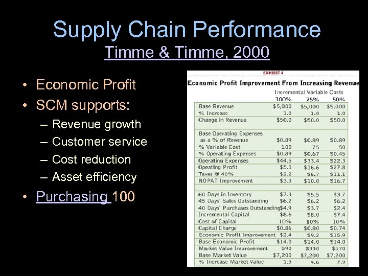 Supply Chain Performance Timme & Timme, 2000 • Economic Profit • SCM supports: –