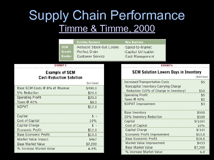 Supply Chain Performance Timme & Timme, 2000