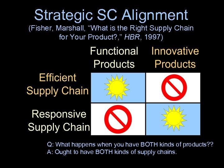 "Strategic SC Alignment (Fisher, Marshall, ""What is the Right Supply Chain for Your Product?"