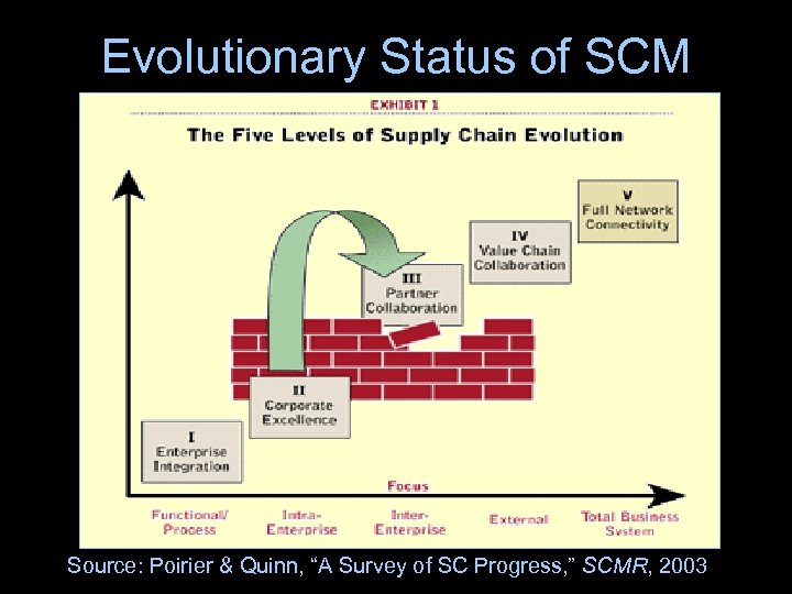 "Evolutionary Status of SCM Source: Poirier & Quinn, ""A Survey of SC Progress, """