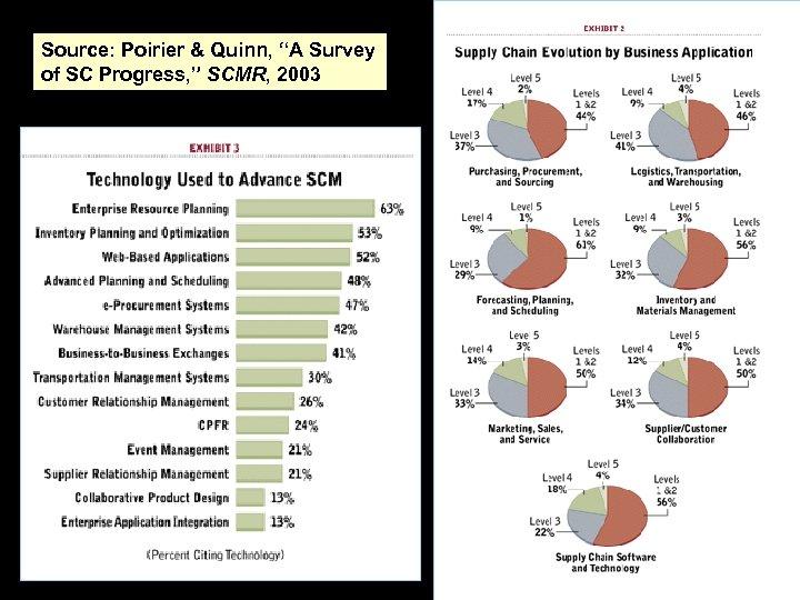 "Source: Poirier & Quinn, ""A Survey of SC Progress, "" SCMR, 2003"