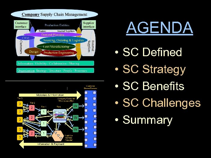 AGENDA • • • SC Defined SC Strategy SC Benefits SC Challenges Summary
