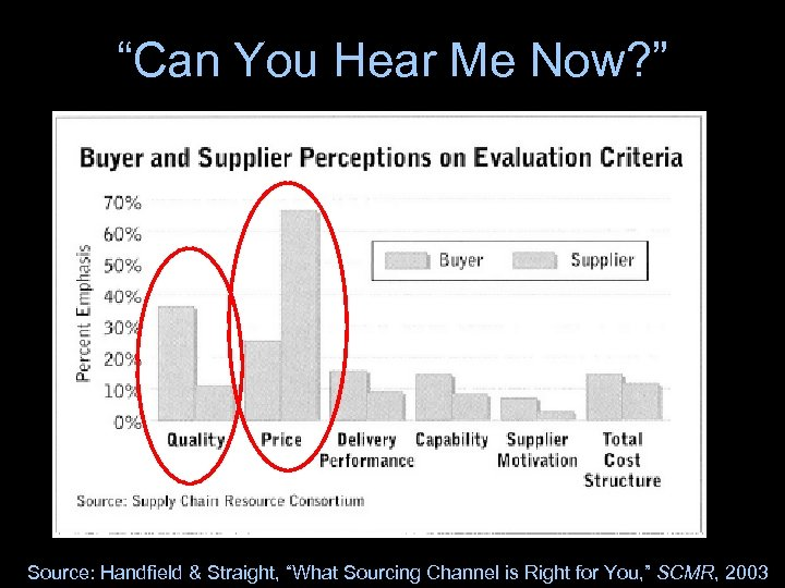"""Can You Hear Me Now? "" Source: Handfield & Straight, ""What Sourcing Channel is"