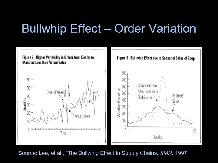 "Bullwhip Effect – Order Variation Source: Lee, et al. , ""The Bullwhip Effect In"