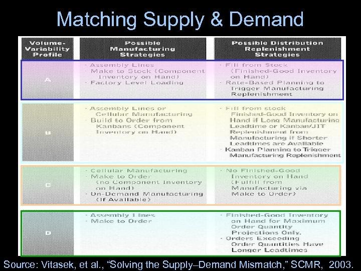 "Matching Supply & Demand Source: Vitasek, et al. , ""Solving the Supply–Demand Mismatch, """